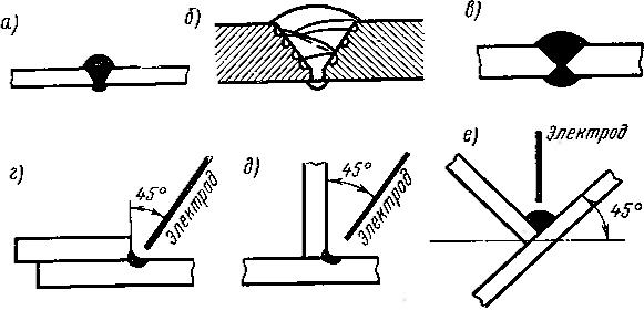 Схема наложения валиков для стыковых и угловых швов
