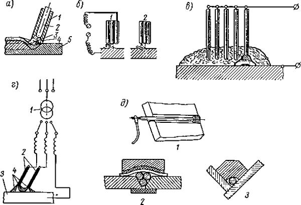 Скоростные методы ручной спарки